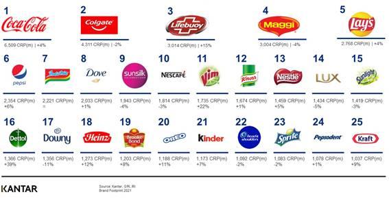 Kantar Brand Footprint anuncia as 25 marcas mais escolhidas mundialmente pelos consumidores em 2020