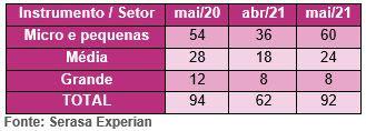 Pedidos de recuperação judicial crescem 48,4% em maio, segundo Serasa Experian
