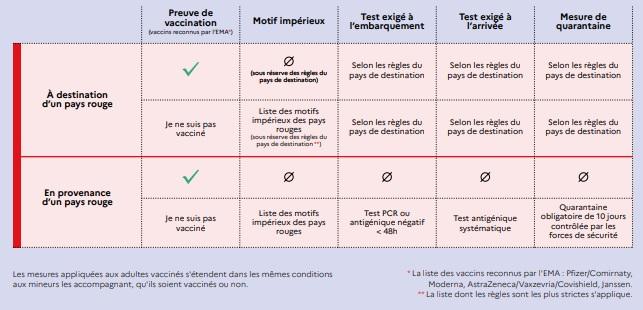 Brasileiros vacinados: as restrições foram retiradas para viagem à França